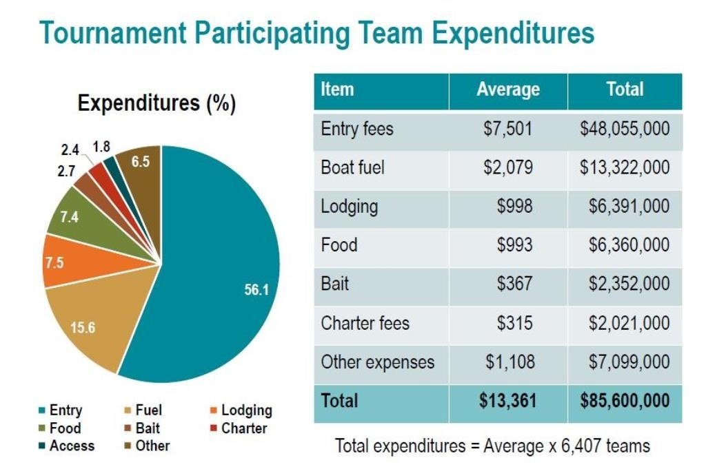 reliminary results from the Atlantic and Gulf fishing tournament surveys. Tournament participant team expenditures.