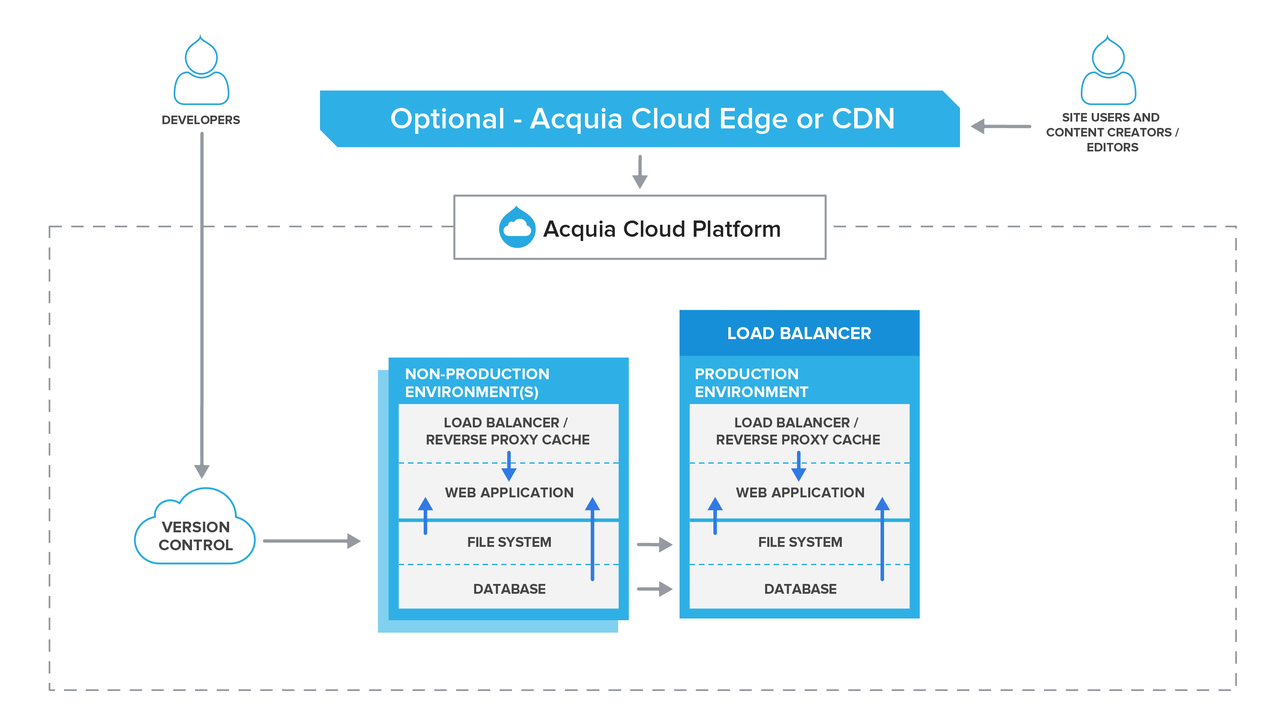 Acquia Cloud Professional architecture