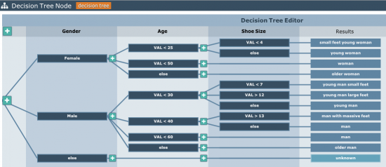 Decision tree node example