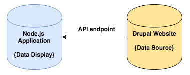 API endpoint diagram showing how data is sent back and stored into Drupal